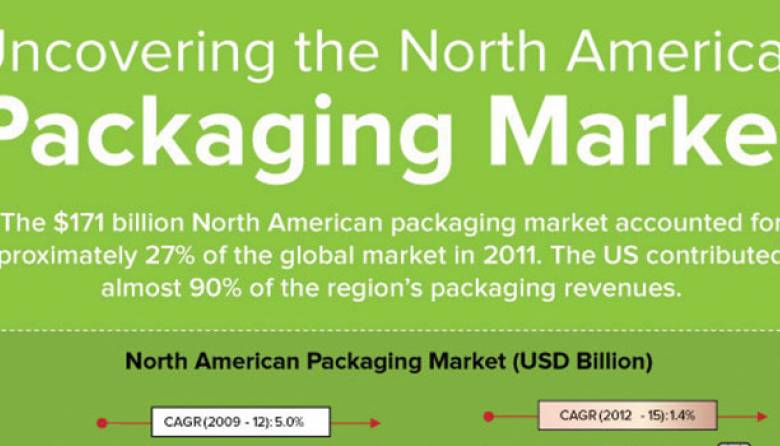 Packaging Market North America