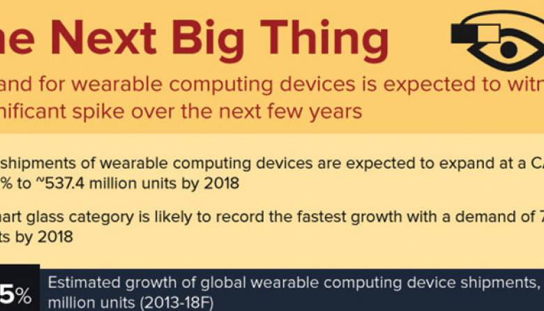 Wearable Computing Devices Demand