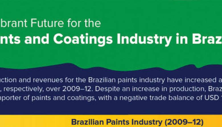 Brazil Paint & Coating Industry