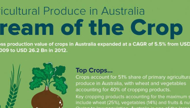 agricultural produce in australia-crop