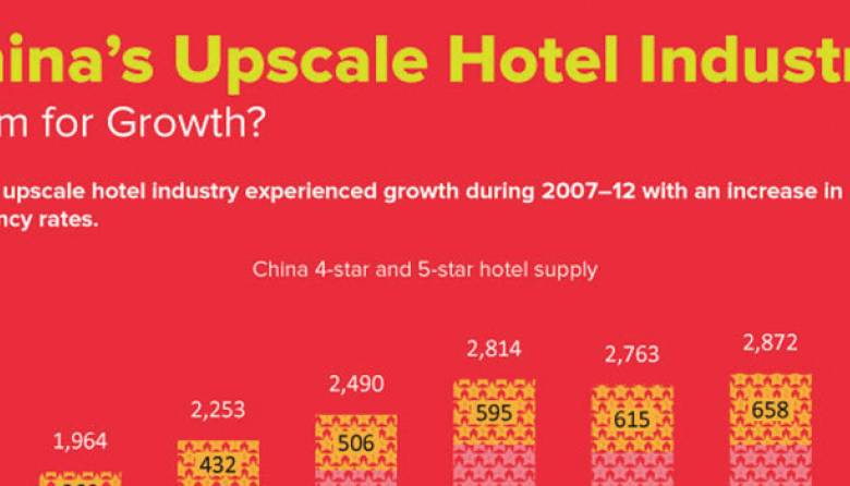 Hotel Industry China