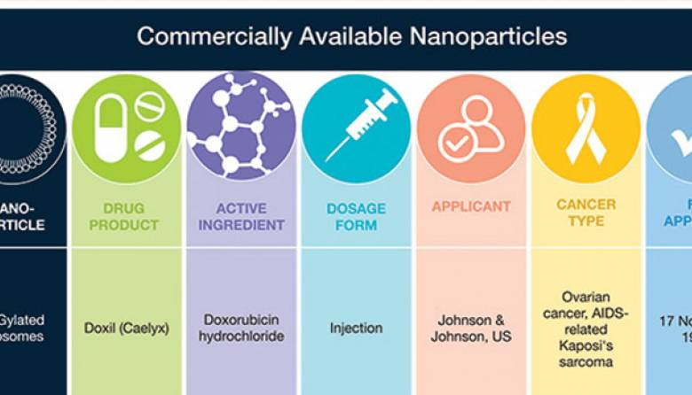commercially available nanoparticles