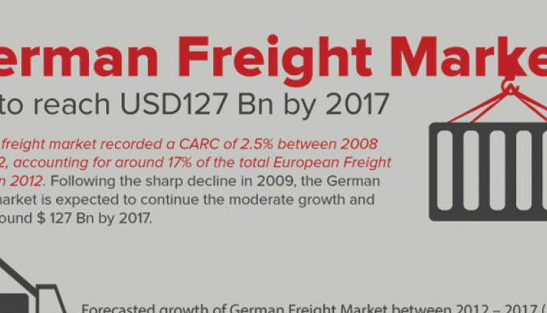 German Freight Market Research
