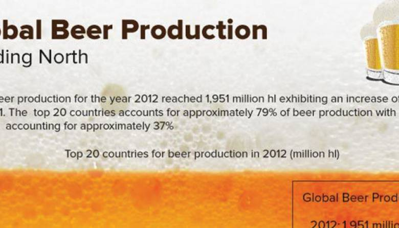 Global Beer Production Growth