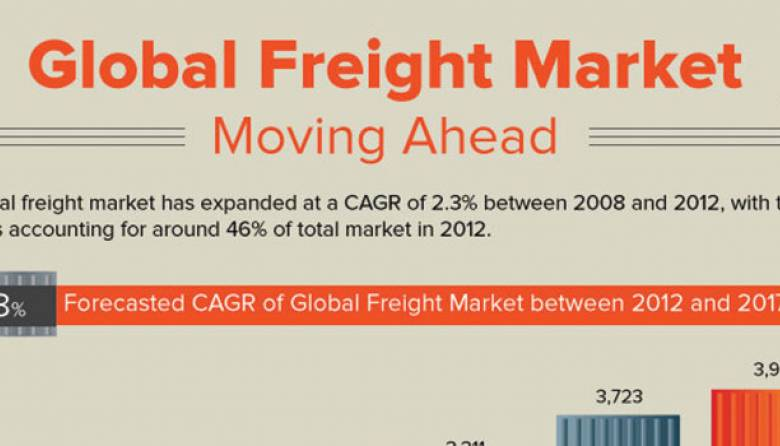 Global Freight Market Research
