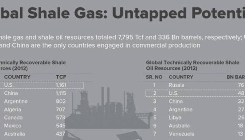Global Shale Gas Market Research