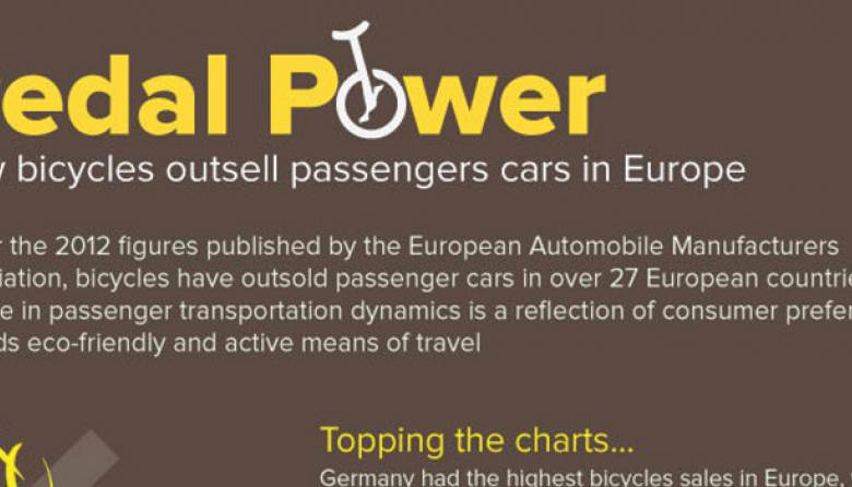 Bicycles Outsells Cars Europe