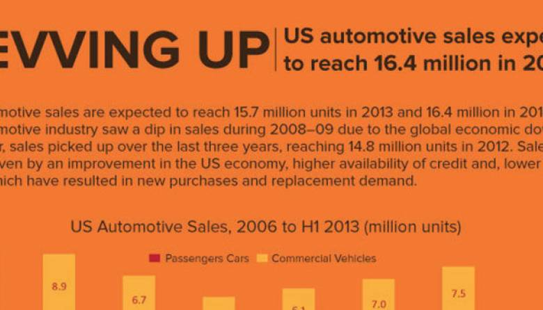 Automotive Industry - US
