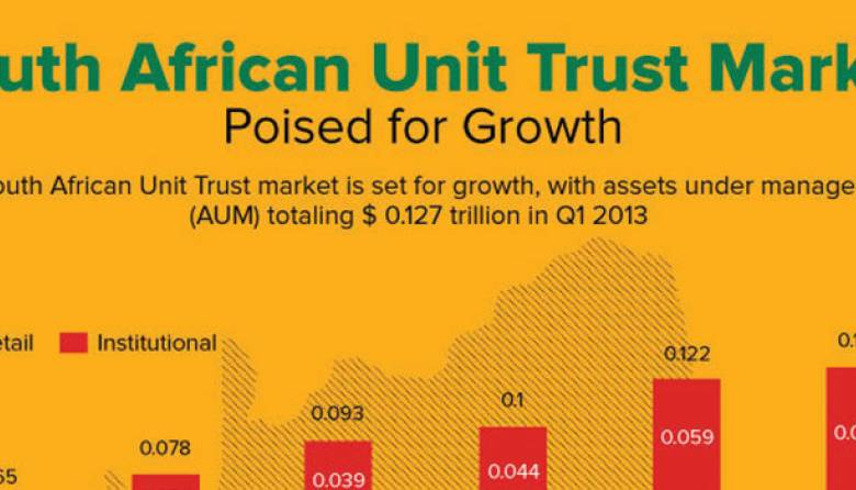South Africa Unit Trust Market Growth