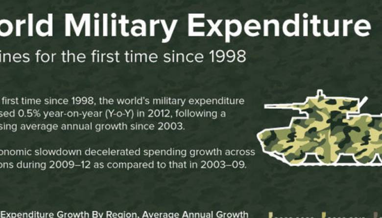 Declined World Military Expenditure