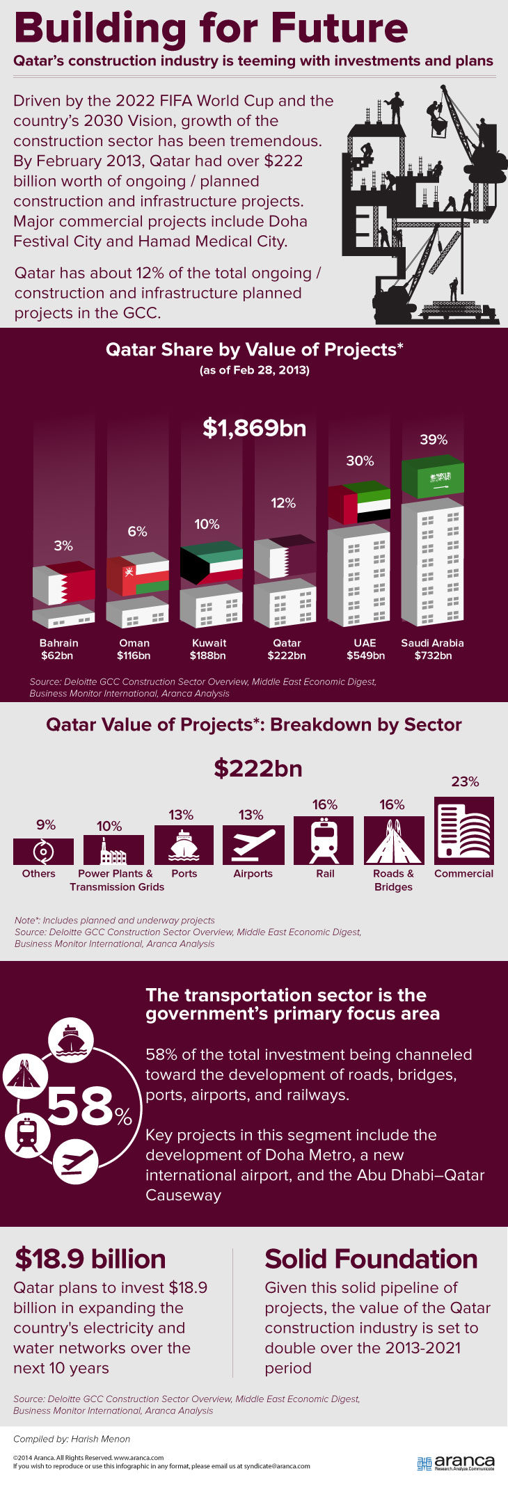 Qatar's Construction Industry