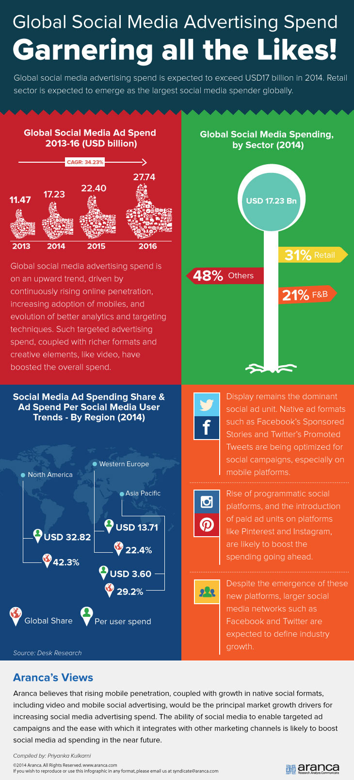 Global Social Media Advertising Market