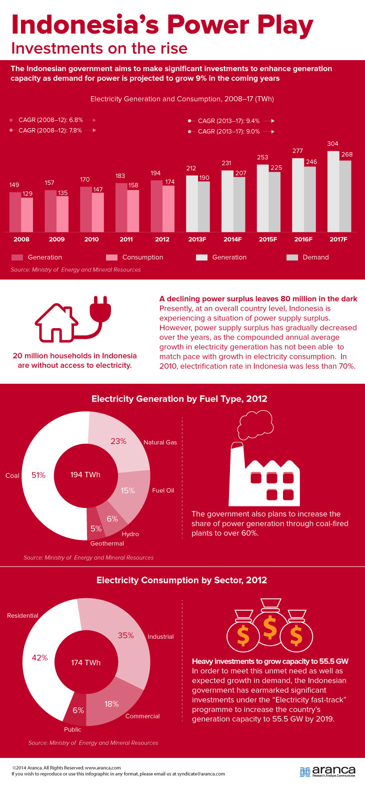 Indonesia's Investments in Power Sector