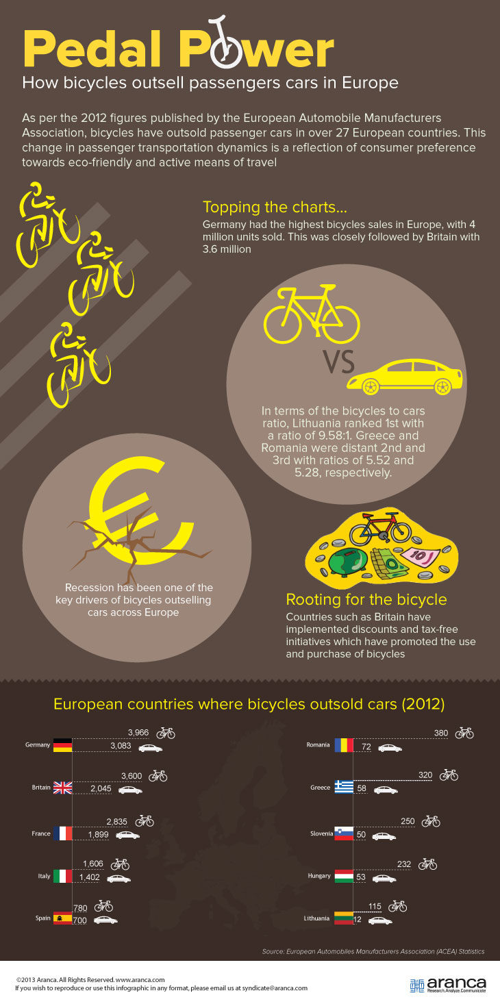 Bicycles vs Cars Europe