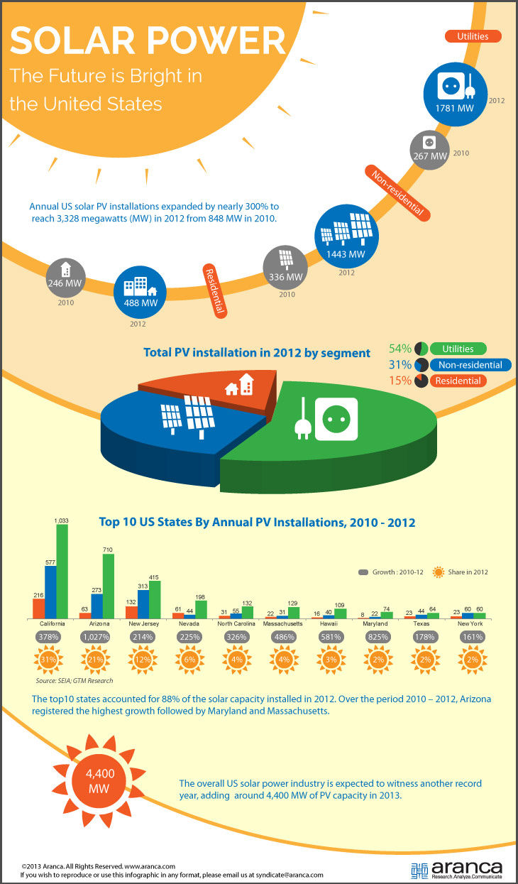 US Solar Power Industry