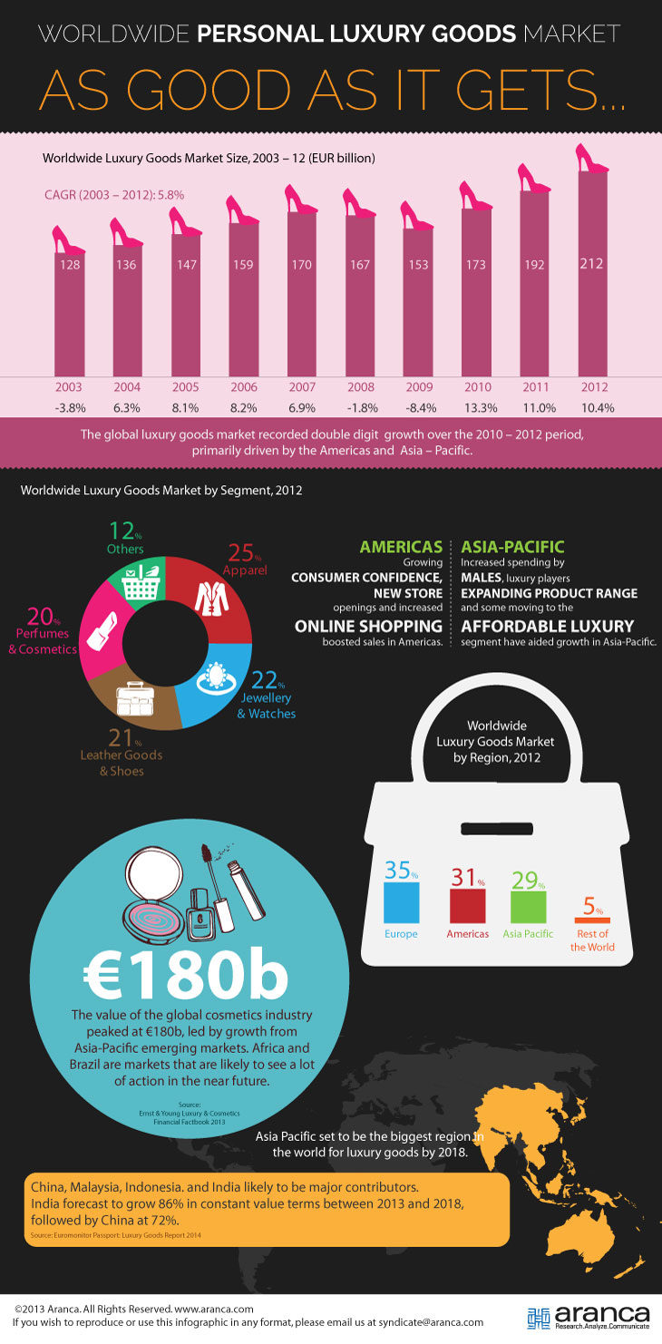 Global Luxury Market Research